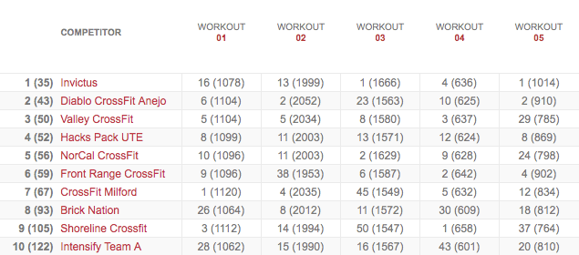 Team's Leaderboard After Workout 13.5