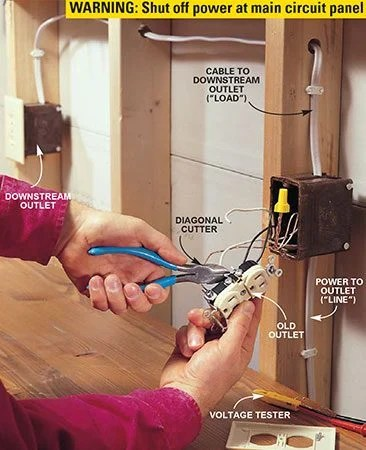 220 volt wiring diagram outlet for sony xplod cd player how to install gfci outlets | the family handyman
