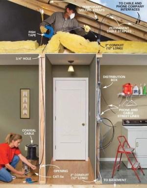 Installing Communication Wiring | The Family Handyman