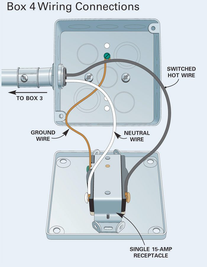 square d gfci wiring diagram dicot flower blank printable how to install surface mounted and conduit   the family handyman