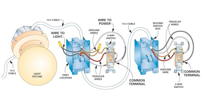 ceiling fan wiring diagram two switches harley 4 speed transmission how to install a 3 way switch | the family handyman