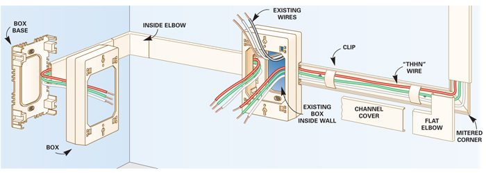 110v Light Switch Wiring Diagrams How To Add Outlets Easily With Surface Wiring The Family