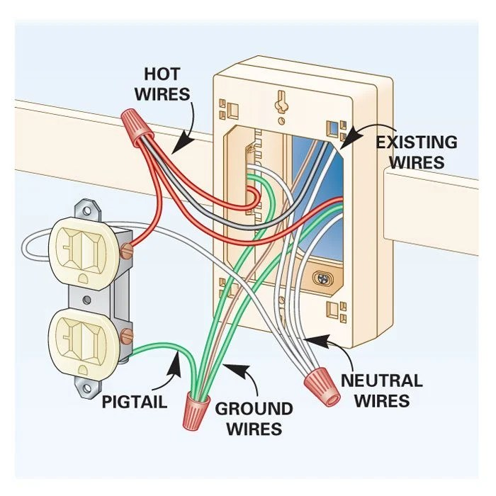 2 gang way switch wiring diagram uk power how to add outlets easily with surface | the family handyman