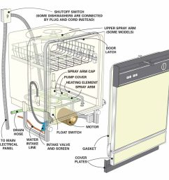 dishwasher repair tips dishwasher not cleaning dishes the family a c hose diagram dishwasher hose and wire diagram [ 1088 x 1000 Pixel ]
