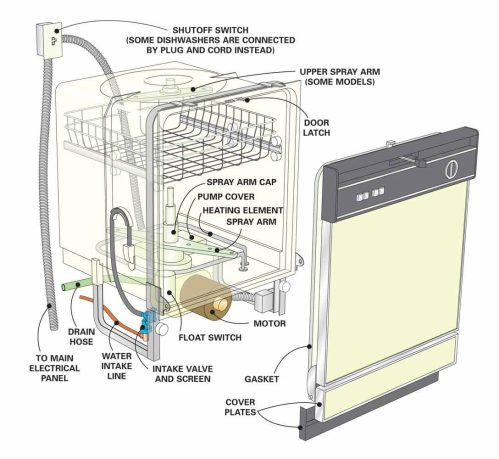 small resolution of dishwasher repair tips dishwasher not cleaning dishes the family a c hose diagram dishwasher hose and wire diagram