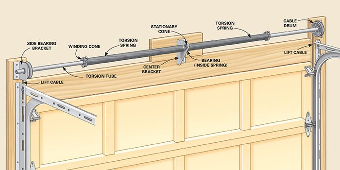 Image Result For How To Replace A Torsion Spring On A Garage Door