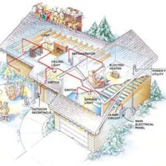 Typical Home Electrical Wiring Diagram Ford Fiesta Mk6 Audio Preventing Overloads The Family Handyman Overloaded Circuit