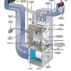 Trane Heat Pump Parts Diagram Hyper V Fall Furnace Maintenance Guide | The Family Handyman