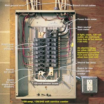 mcb board wiring diagram types of messages in sequence testing a circuit breaker panel for 240-volt electrical service | the family handyman