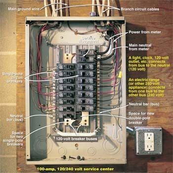 single phase 220 volt wiring diagram evinrude 115 v4 testing a circuit breaker panel for 240-volt electrical service | the family handyman
