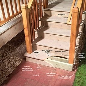 Outdoor Stair Railing The Family Handyman   Outdoor Wooden Handrails For Steps   Stair Treads   Deck Stairs   Wrought Iron   Staircase   Brick
