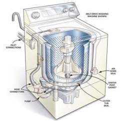 Ge Front Load Washer Diagram How To Draw Electrical Single Line Repair A Leaking Washing Machine | Family Handyman The