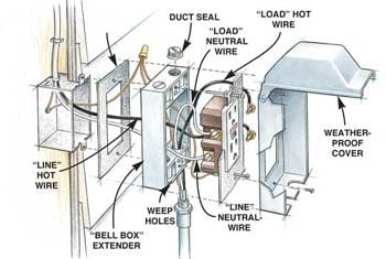 wiring diagram household plug leviton cat5e jack how to install outdoor lighting and outlet the family handyman figure a house