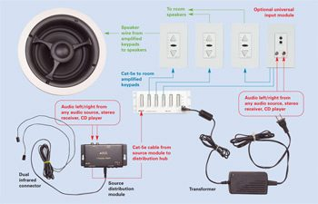 Home Audio Installation Install A Whole House Audio System
