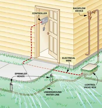 lawn sprinkler valve diagram hot water circulating pump fixing systems — the family handyman