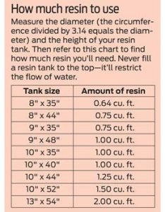 Then refer to this chart find how much resin you  ll need never fill  tank the top it restrict flow of water also replace softener bed family handyman rh familyhandyman