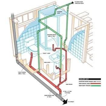 How To Plumb A Basement Bathroom Diy The Family Handyman