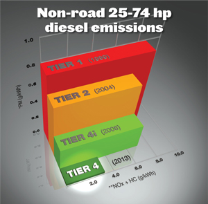 Tier emissions also toro what is rh