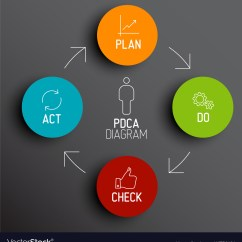 Pdca Cycle Diagram 1998 Toyota Corolla Stereo Wiring Plan Do Check Act Schema Royalty Free Vector Image