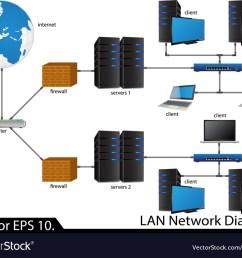 lan network diagram royalty free vector image vectorstock lan topology diagram lan network diagram [ 1000 x 826 Pixel ]