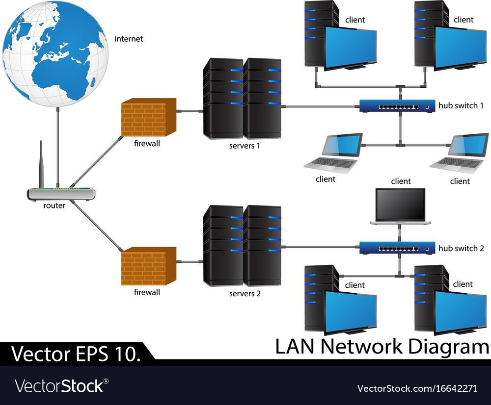 medium resolution of lan network diagram royalty free vector image vectorstock lan topology diagram lan network diagram