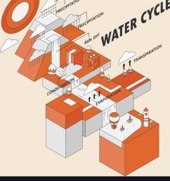 water cycle vector image [ 911 x 1080 Pixel ]