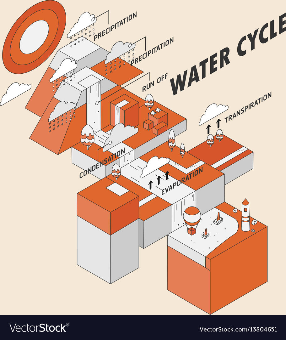hight resolution of water cycle vector image