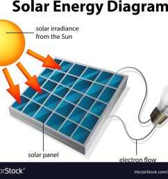 solar energy diagram royalty free vector image wiring diagram of solar panel system diagram of a solar panel [ 1000 x 848 Pixel ]