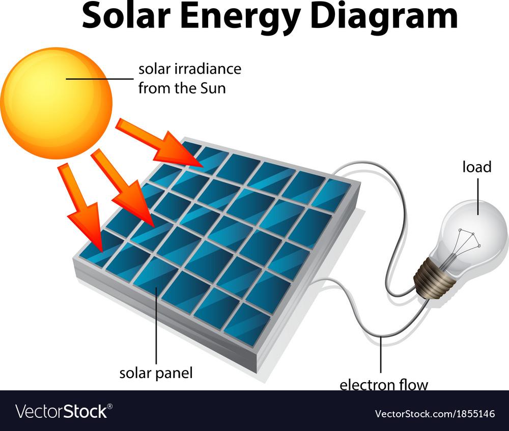 medium resolution of solar energy diagram royalty free vector image wiring diagram of solar panel system diagram of a solar panel