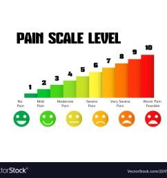 pain scale chart vector image [ 1000 x 898 Pixel ]