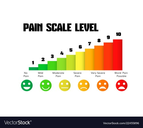 small resolution of pain scale chart vector image