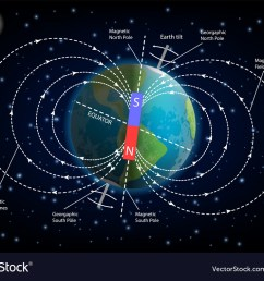 earth magnetic field diagram vector image [ 1000 x 789 Pixel ]