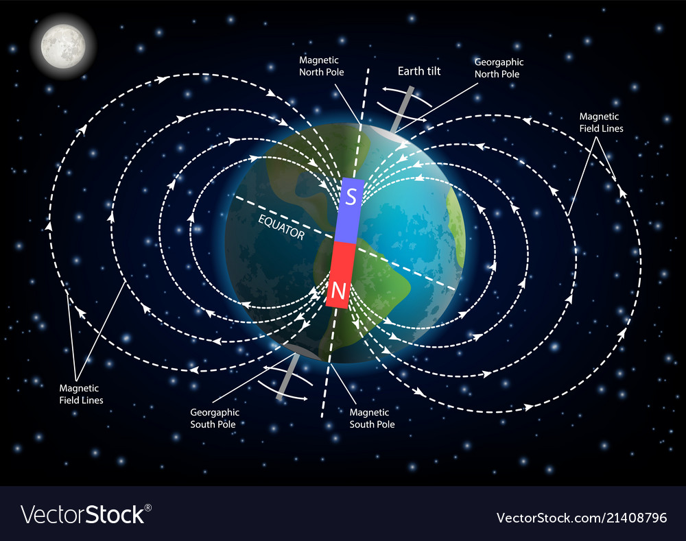 medium resolution of earth magnetic field diagram vector image