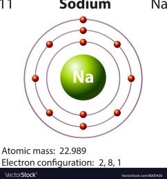 diagram for sodium simple wiring diagrams aluminum bohr diagram of element and dot diagram for sodium [ 988 x 1080 Pixel ]