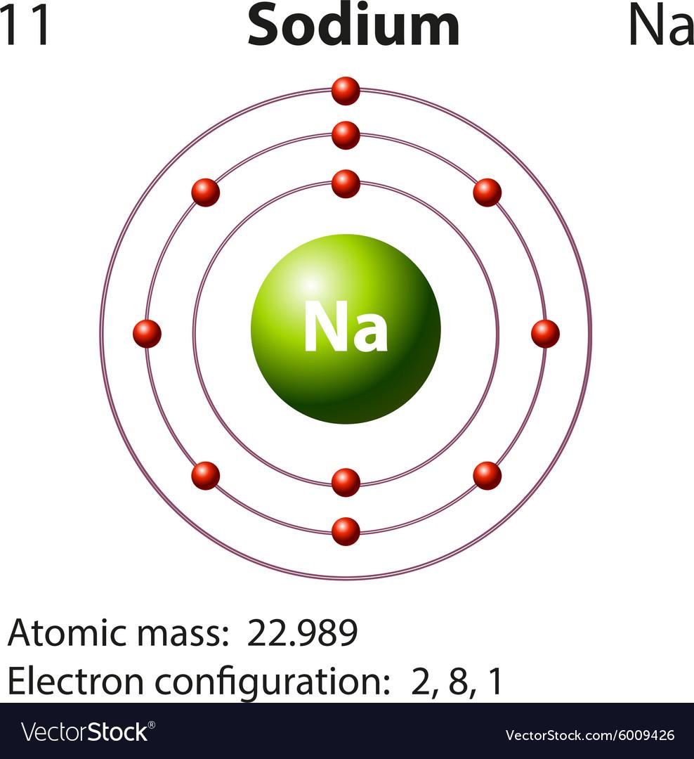 medium resolution of diagram for sodium simple wiring diagrams aluminum bohr diagram of element and dot diagram for sodium