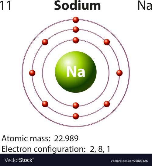 small resolution of diagram for sodium simple wiring diagrams aluminum bohr diagram of element and dot diagram for sodium