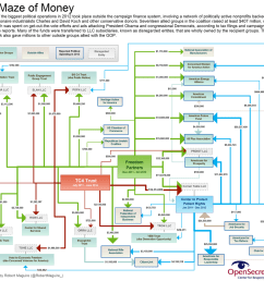 the koch brothers convoluted network of dark money groups [ 1024 x 938 Pixel ]
