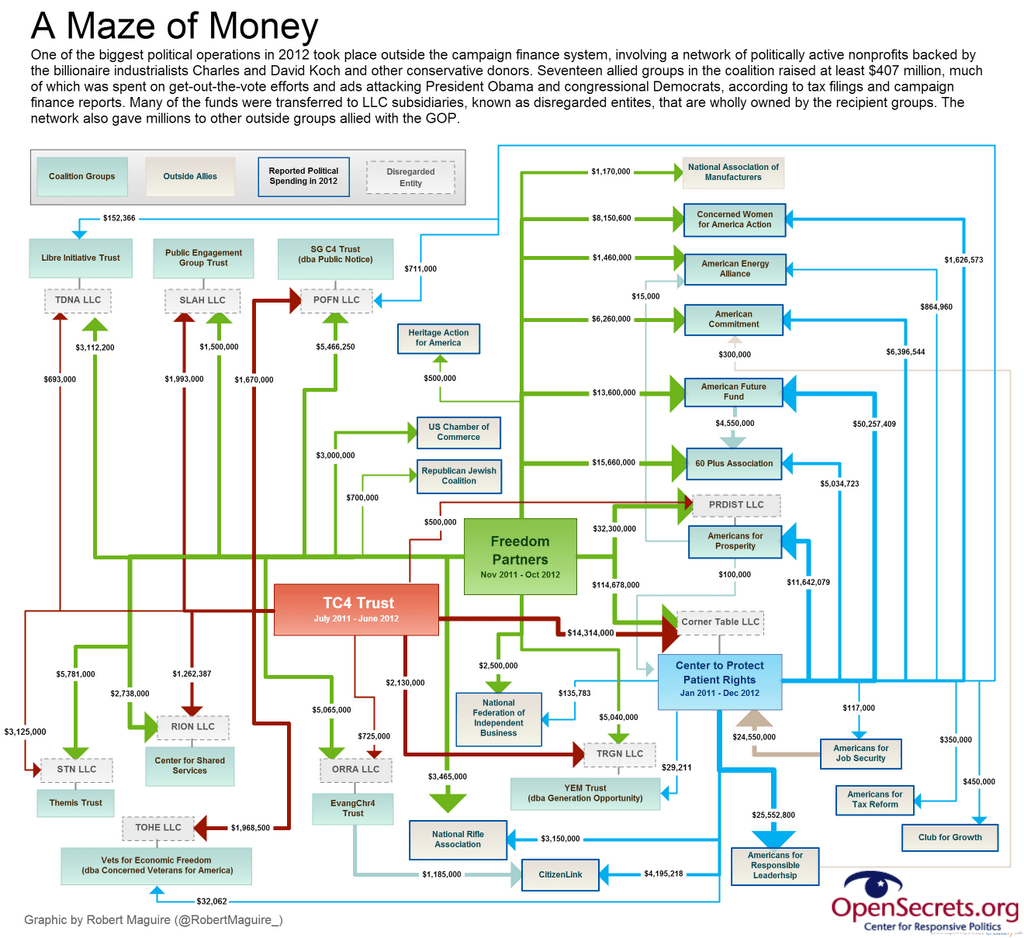 hight resolution of the koch brothers convoluted network of dark money groups