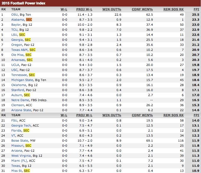 Yeah sure OK ESPN rates 8 SEC teams higher than Florida