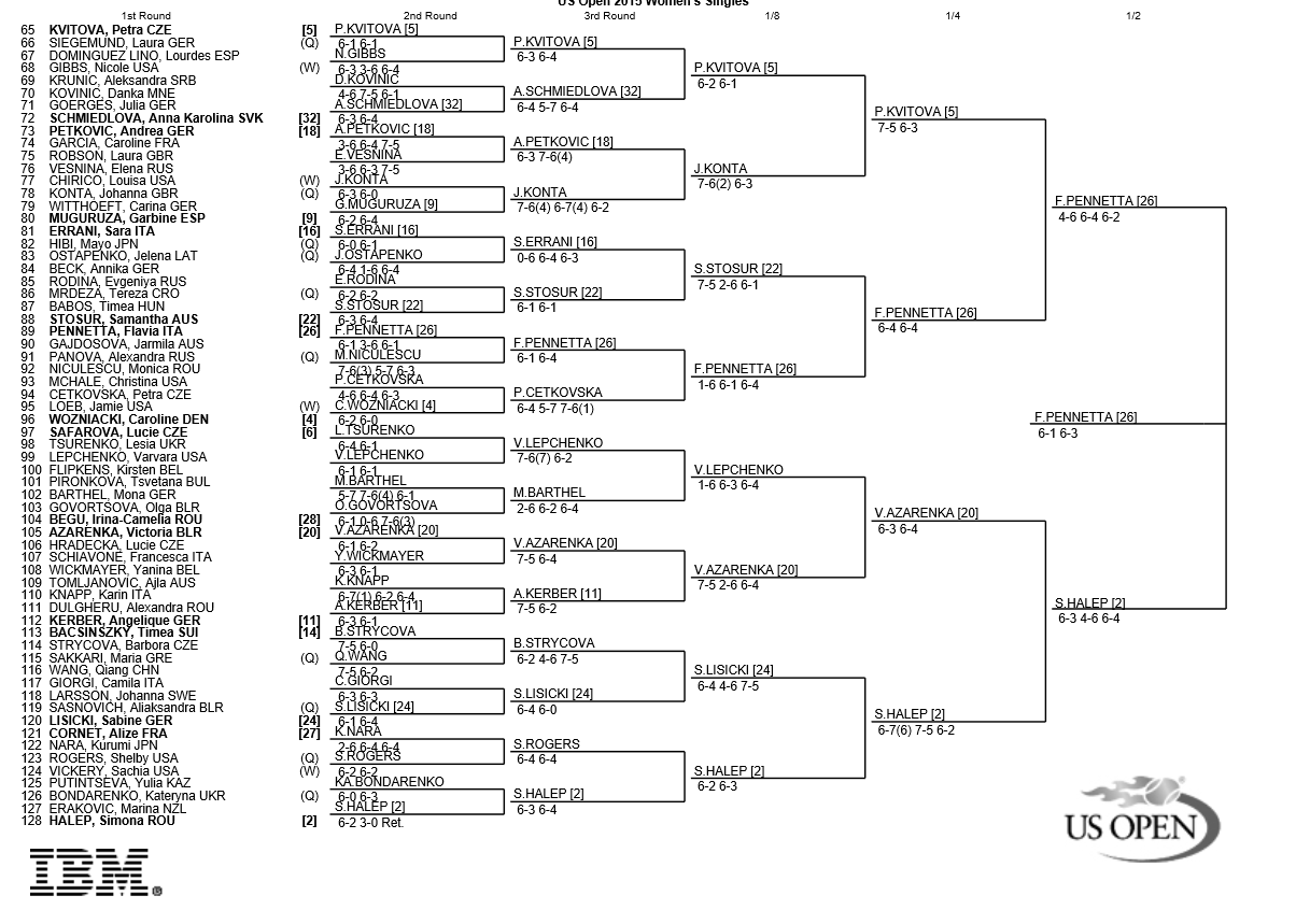 2015 US Open: Bracket, schedule and results for women's