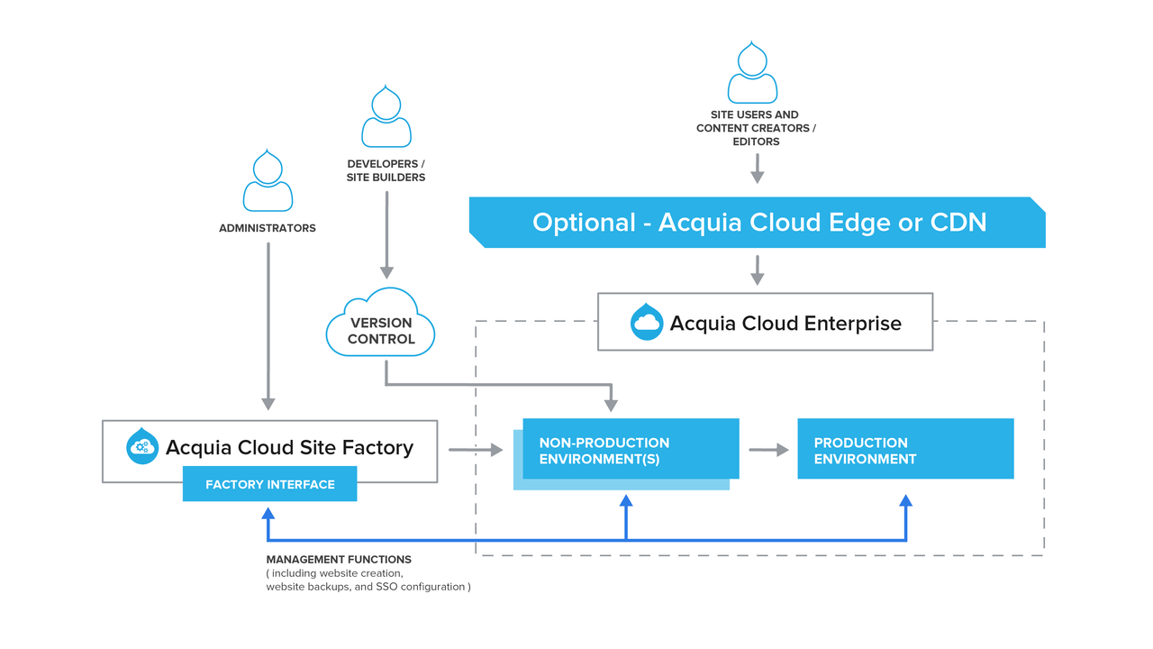 hight resolution of acquia cloud site factory diagram
