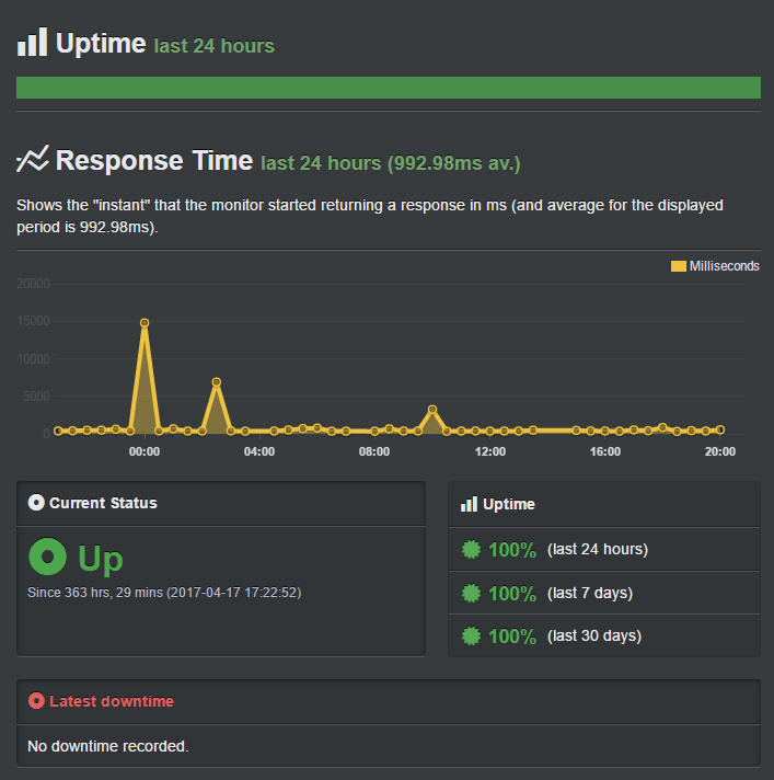 SiteGround uptime test results