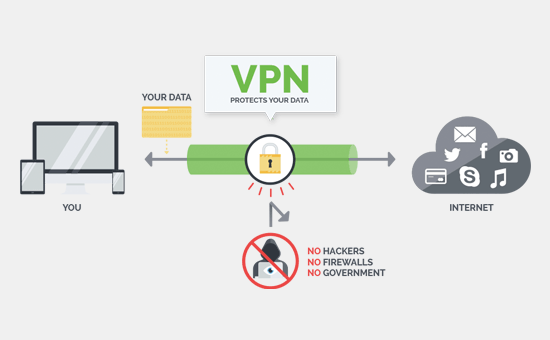 How VPN works