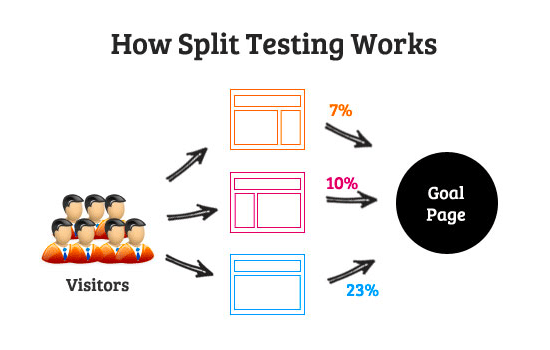 How split testing works