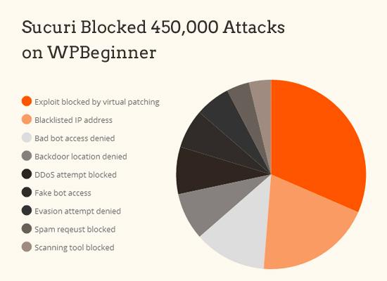 Serangan diblok oleh Sucuri