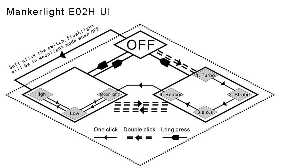 Manker E02H AAA Headlamp 220Lumen Angle Head Light with