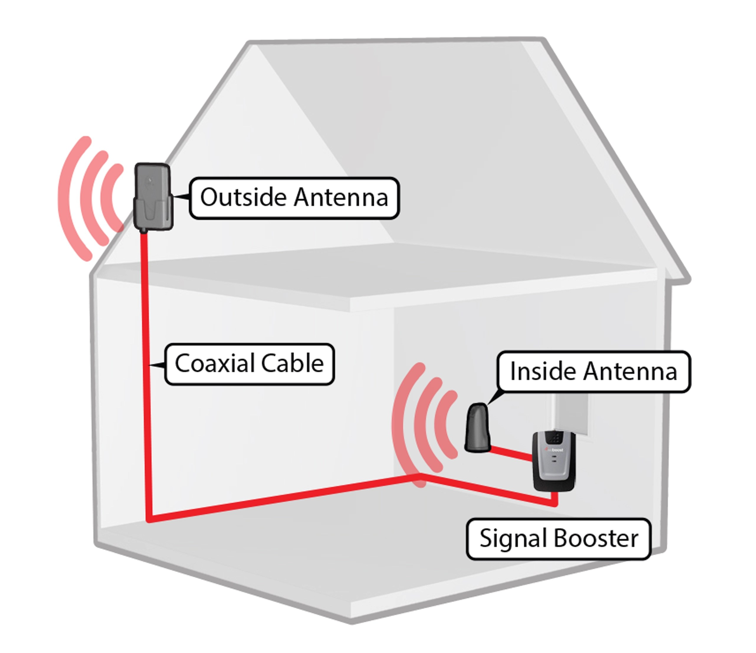 cellular phone tower signal diagram power wheels 6 volt wiring weboost 473105 home 3g cell booster kit