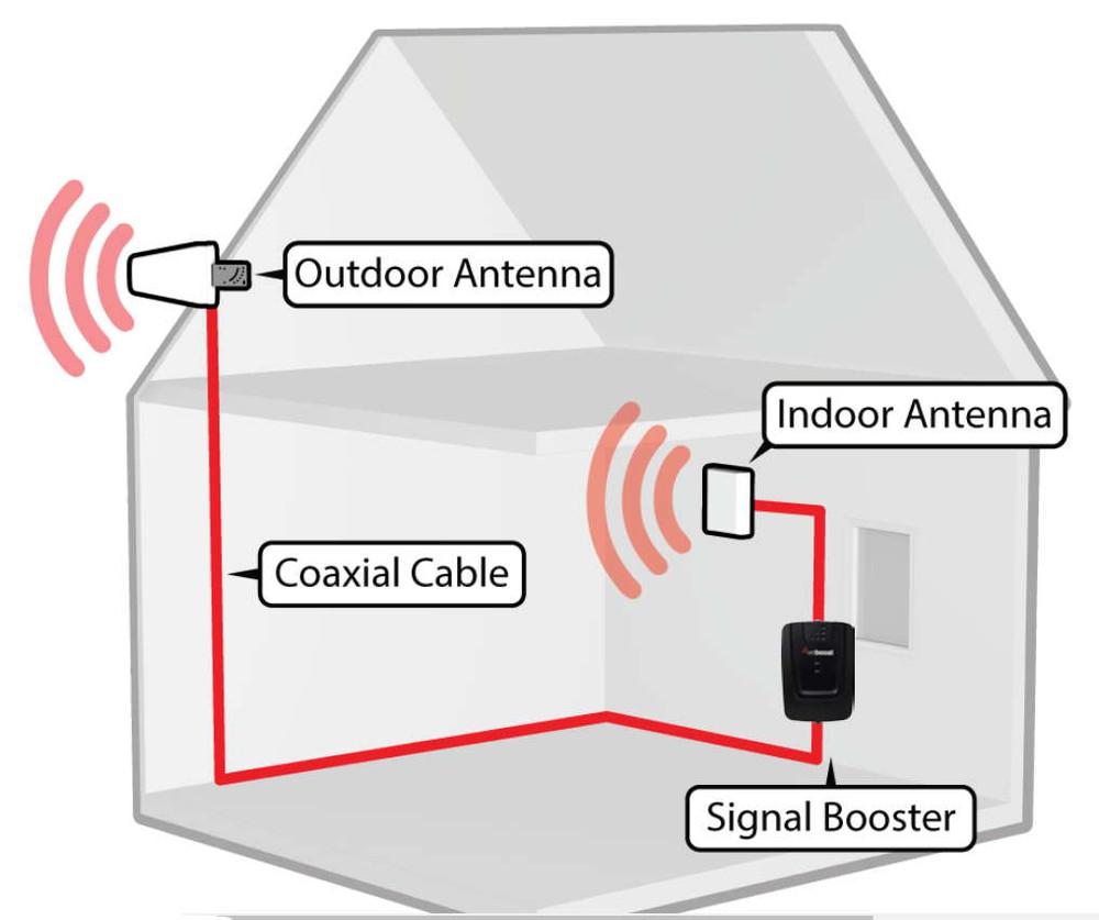 cellular phone tower signal diagram emg 81 60 wiring weboost 470103 connect 4g cell booster system
