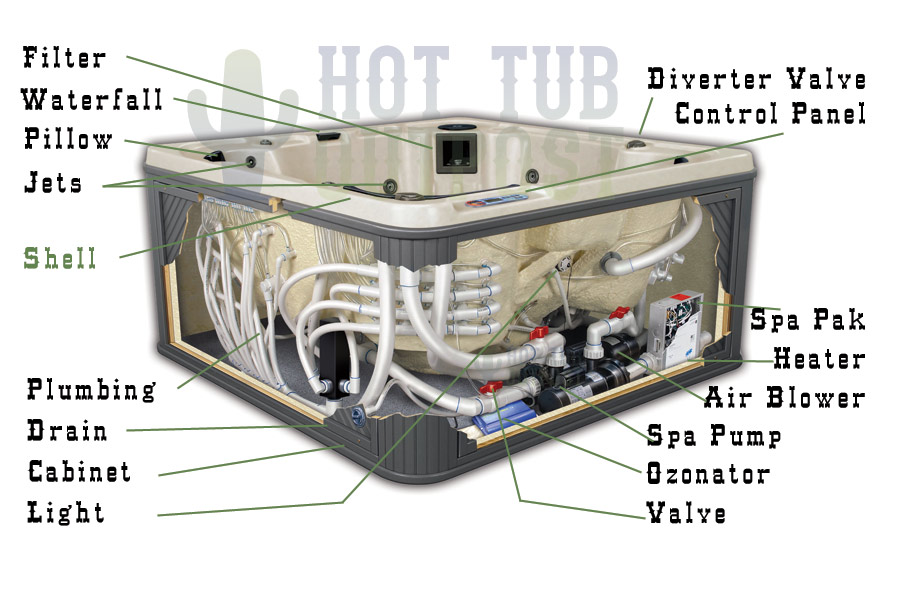 Hot Tub Parts Shop