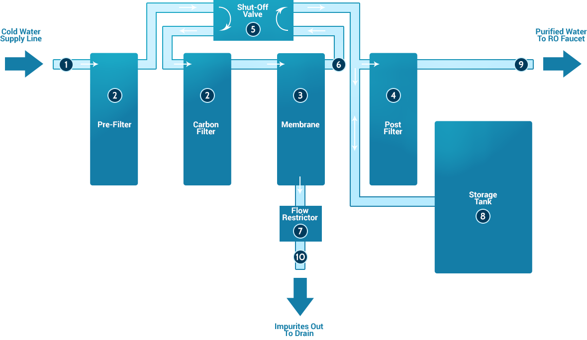 hight resolution of diagram of a reverse osmosis system with basic components